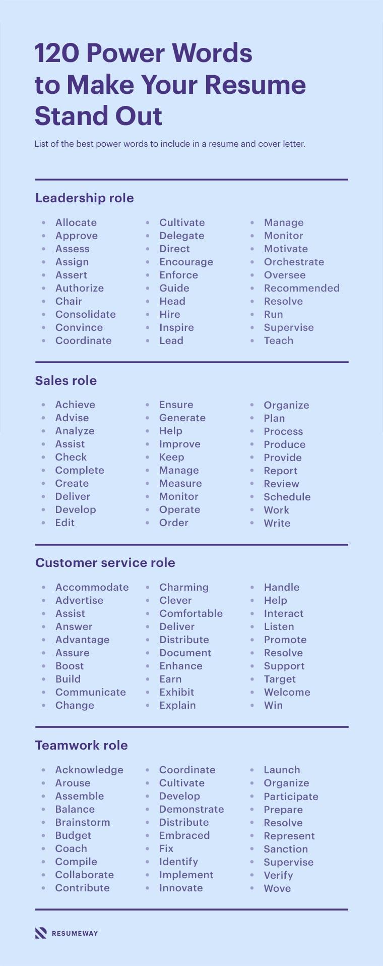 Resumepowerwords List